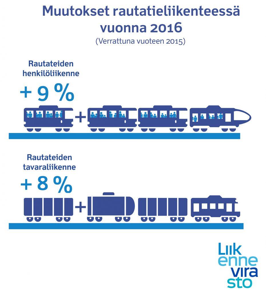 infografiikka-rautatiet