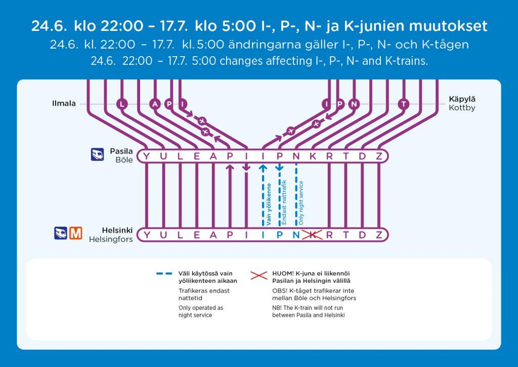 24.6.-17.7.-i-p-n-ja-k-junien-muutokset